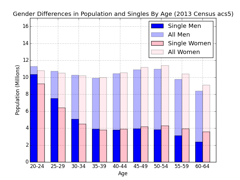 Gender_Differences_in_Population_and_Singles_By_Age