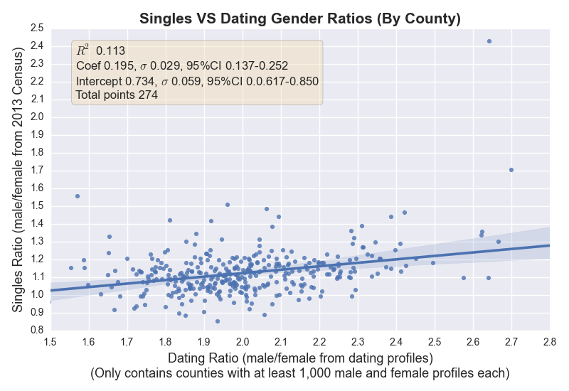 Singles_VS_Dating_Gender_Ratios