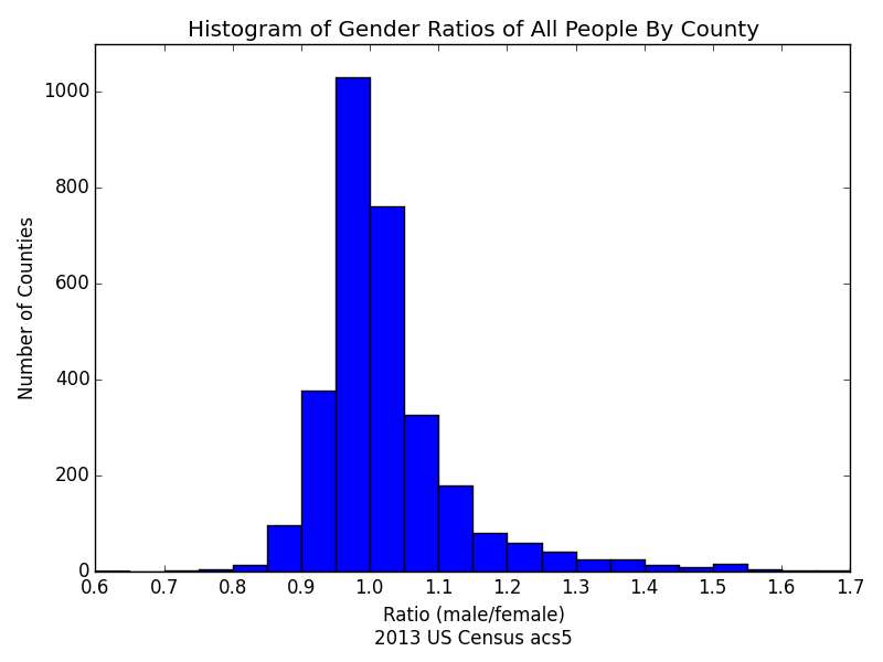 Histogram_of_Gender_Ratios_of_All_People